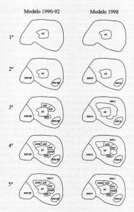 """""""Modelo secuencial de clasificación y calificación del suelo a partir de la legislación estatal de 1990-92 y 1998."""" Fuente: Los espacios urbanos. El estudio geográfico de la ciudad y la urbanización"""