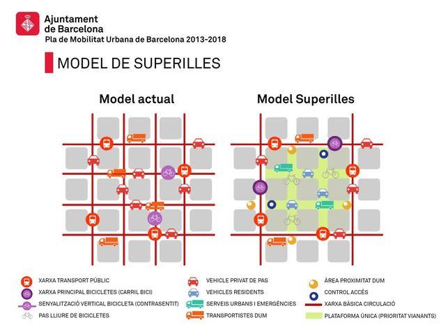 Las super cuadras de Barcelona. Un resgate del espacio cívico. Foto: Ayuntamiento de Barcelona