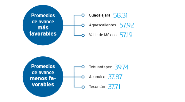 Ciudades mexicanas están rezagadas en el cumplimiento de los Objetivos de Desarrollo Sostenible