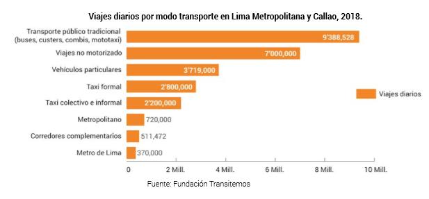 Resolver el caos vial de Lima pasó a ser un asunto de Estado