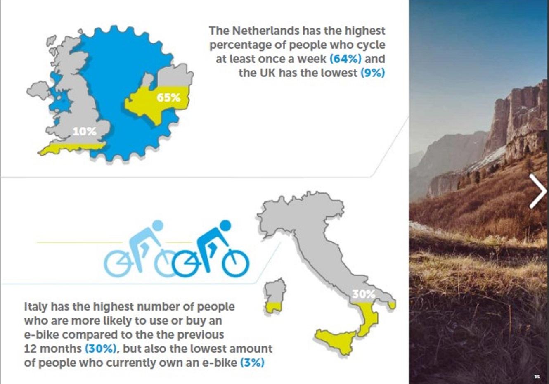 ¿Llegó el momento definitivo de la bicicleta eléctrica?