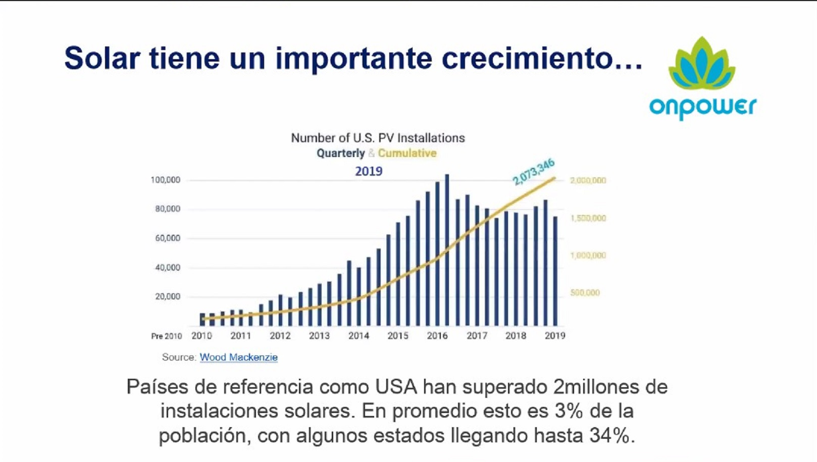 Lo que le falta a Colombia para aumentar proyectos solares de menor escala